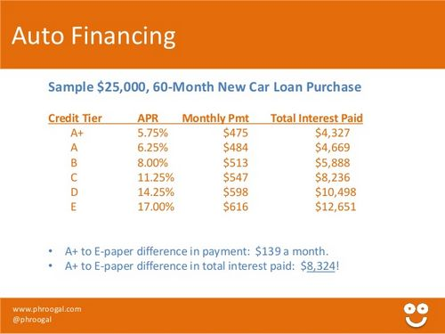 Credit Score Tiers >> Credit Score Tiers For Auto Loans Used Car Listings