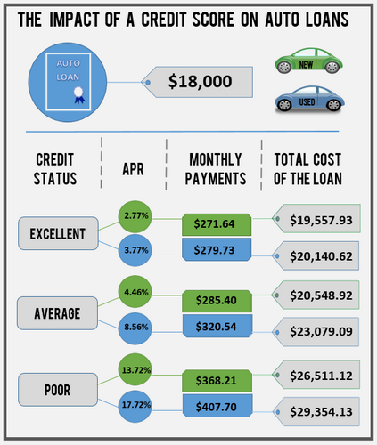 Car Loan Rates Per Credit Score Used Car Listings